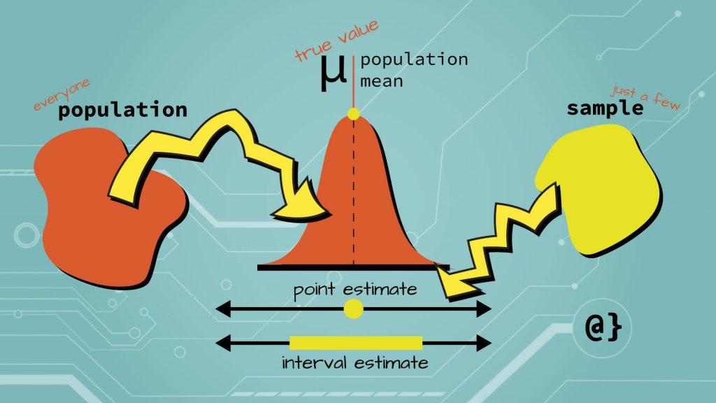 point estimates vs interval estimates