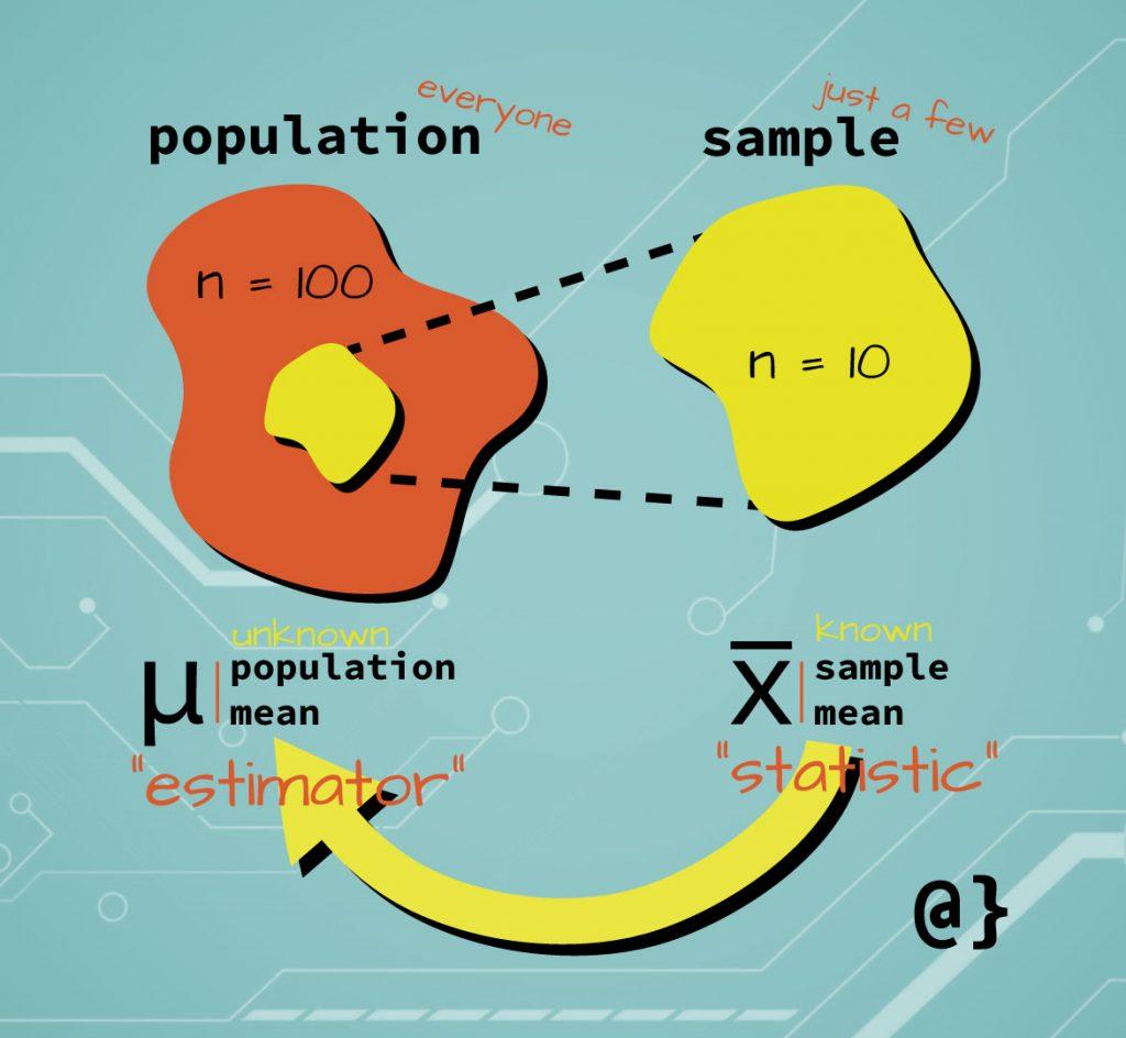 statistic vs estimator