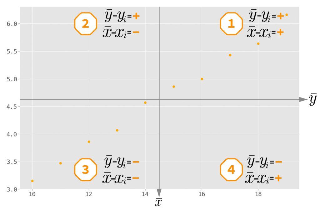covariance quadrants 1