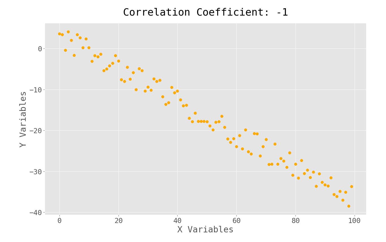 negative correlation coefficient scatterplot