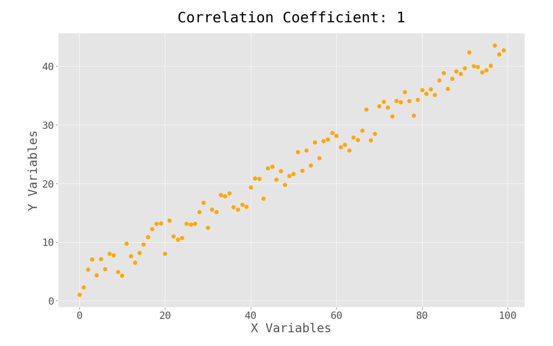 positive correlation scatterplot