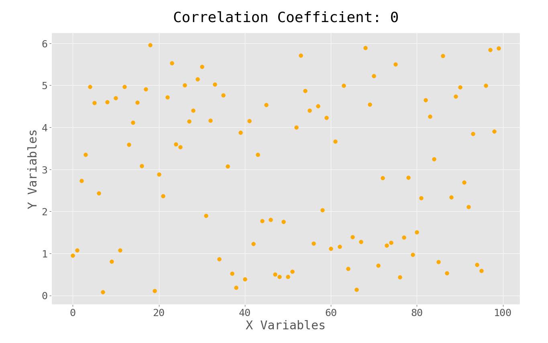 zero correlation coefficient scatterplot