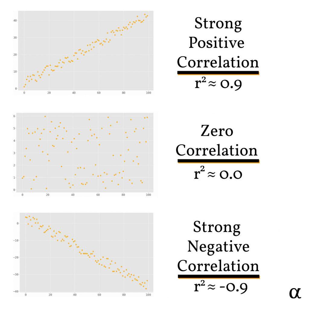 coefficient of determination comparison illustration r2