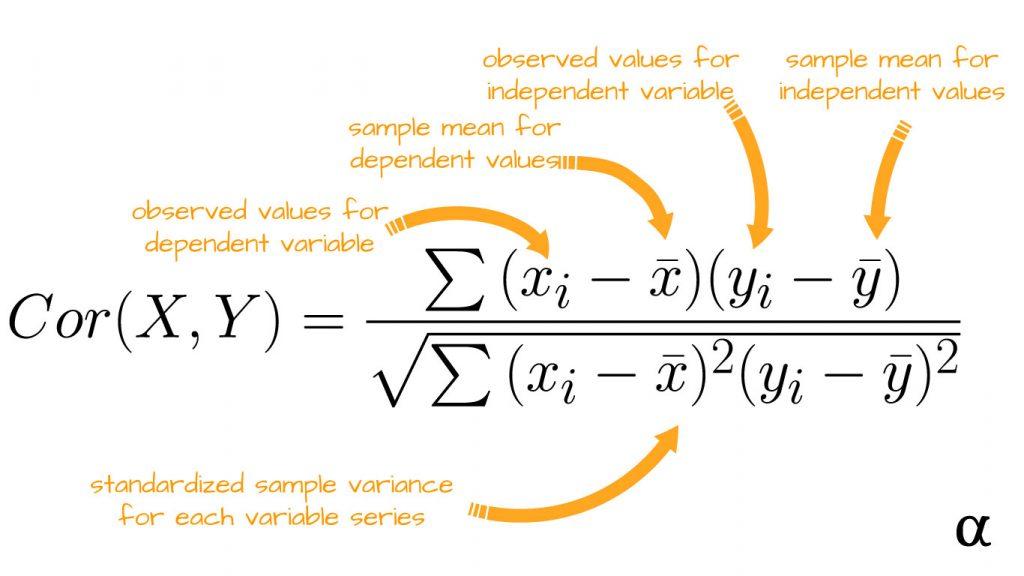 correlation coefficient equation diagram