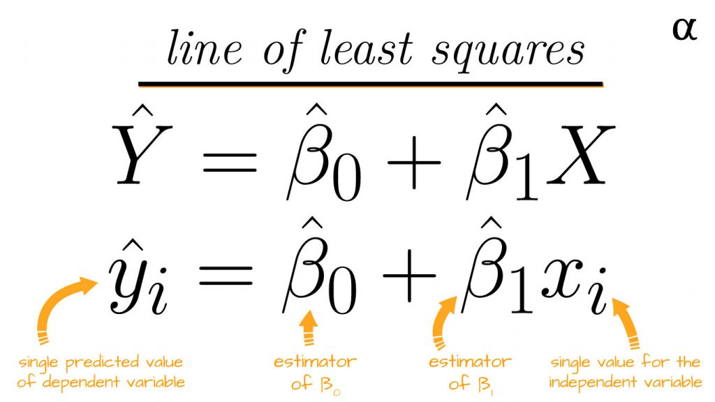 line of least squares simple linear regression