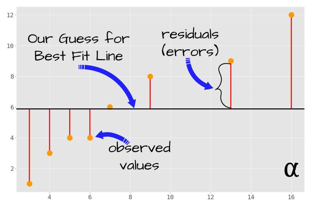 sample data manual regression calculations
