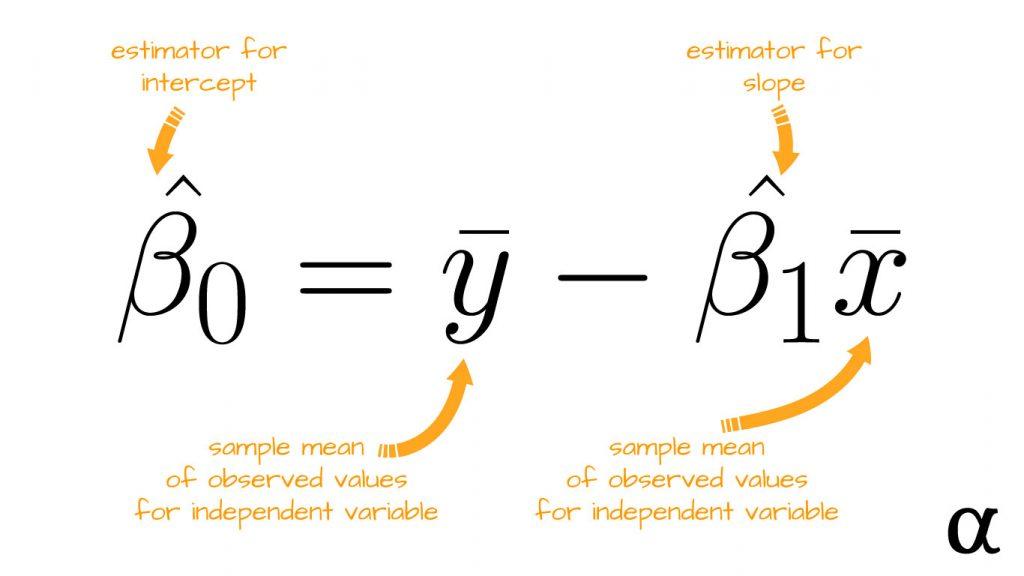 simple linear regression intercept estimator beta0