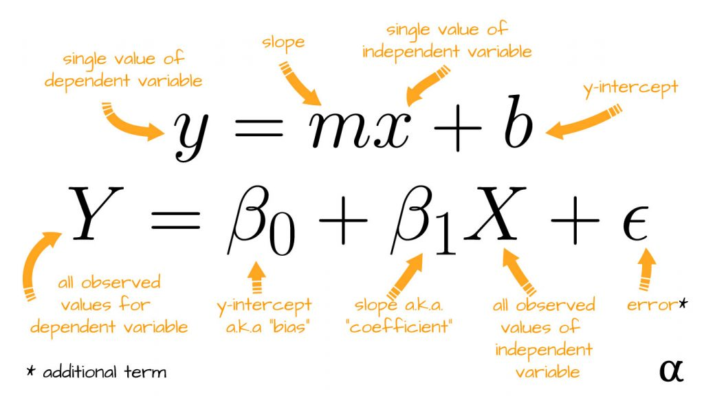 slope intercept vs linear regression equations