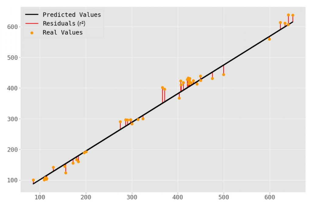 linear regression price prediction plot with residual lines