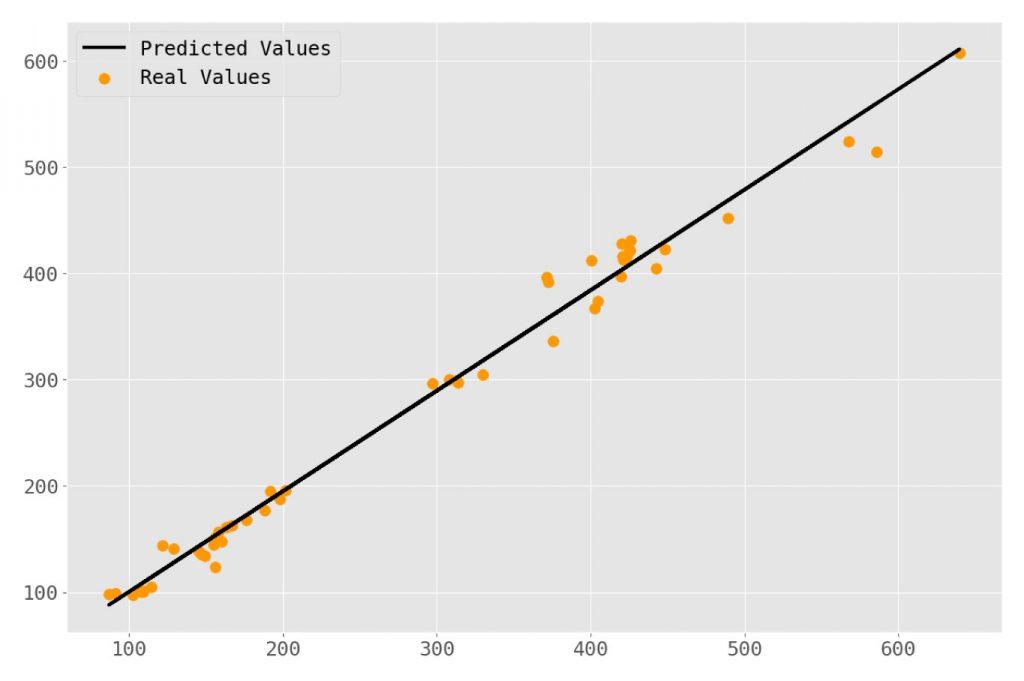 tsla linear regression price prediciton python