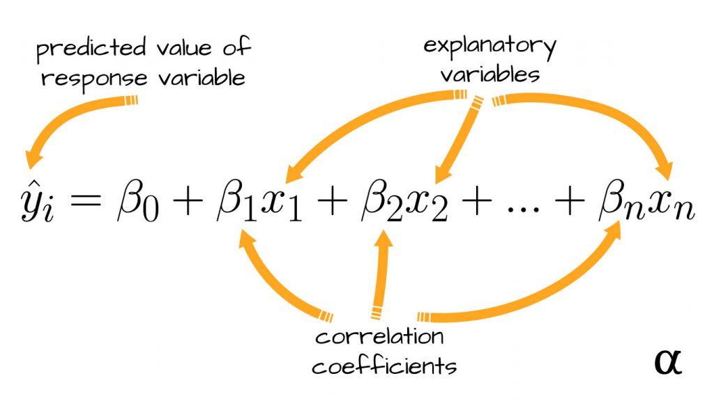 correlation coefficients multiple linear model