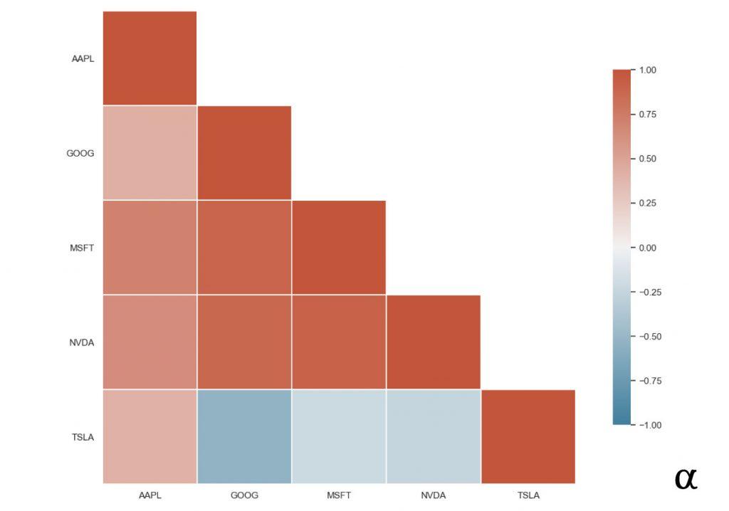 tech stocks diagonal correlation matrix heatmap seaborn