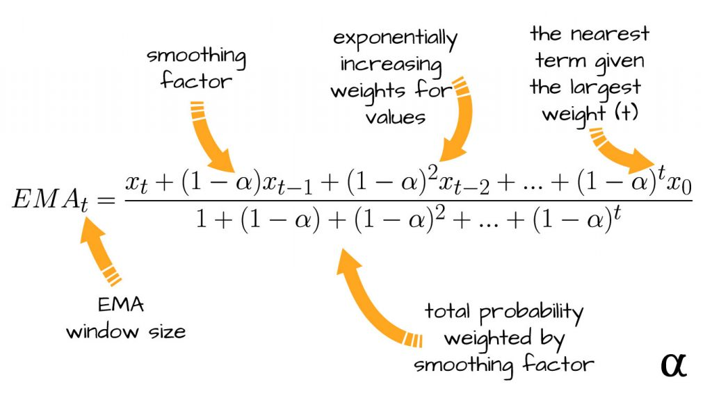 exponential moving average formula alpharithms