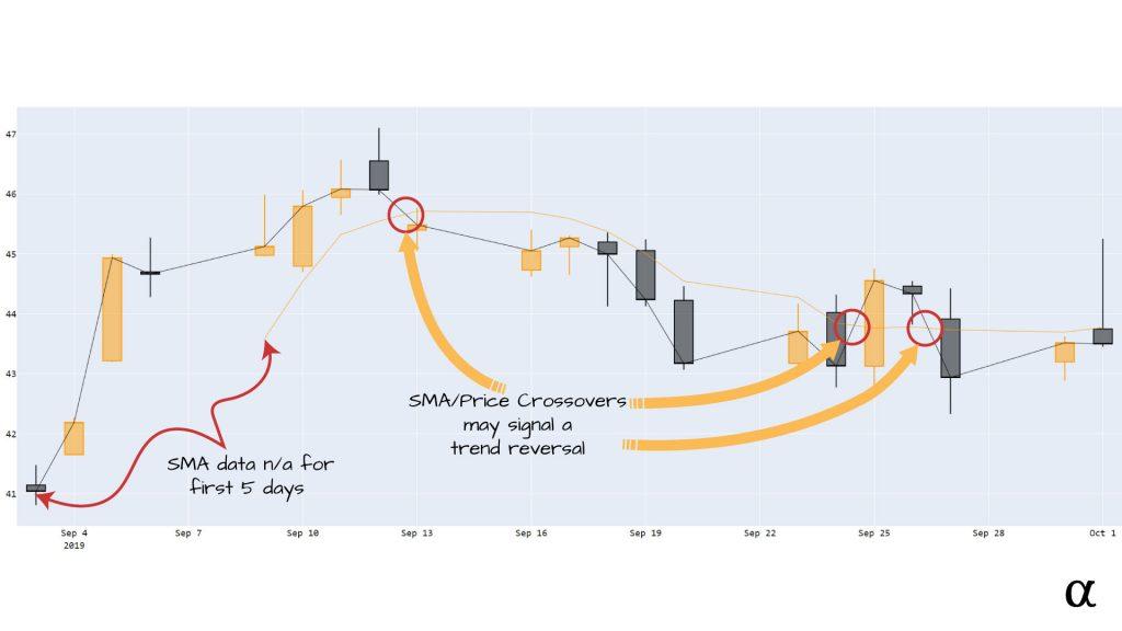 sma price crossover alpharithms