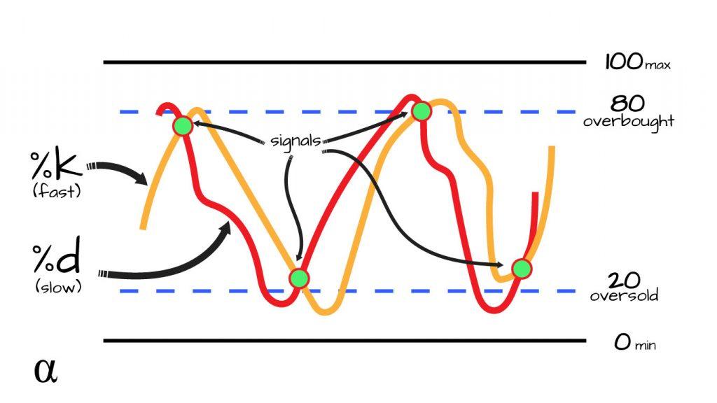 stochastic oscillator parts diagram alpharithms