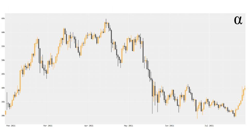 btc usd candlestick chart plotly python alpharithms notitle