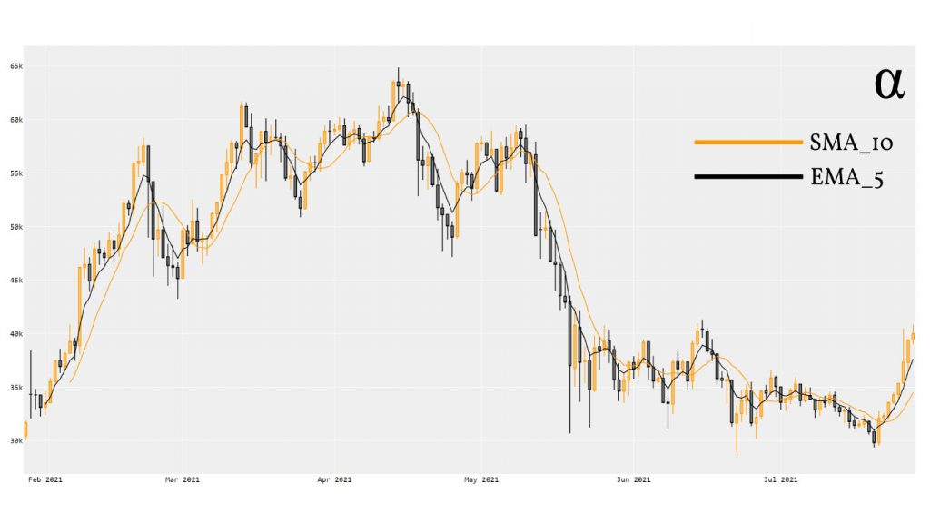 btc usd candlestick chart with moving averages plotly python alpharithms
