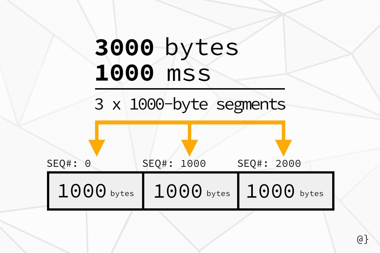 tcp mss segment size diagram