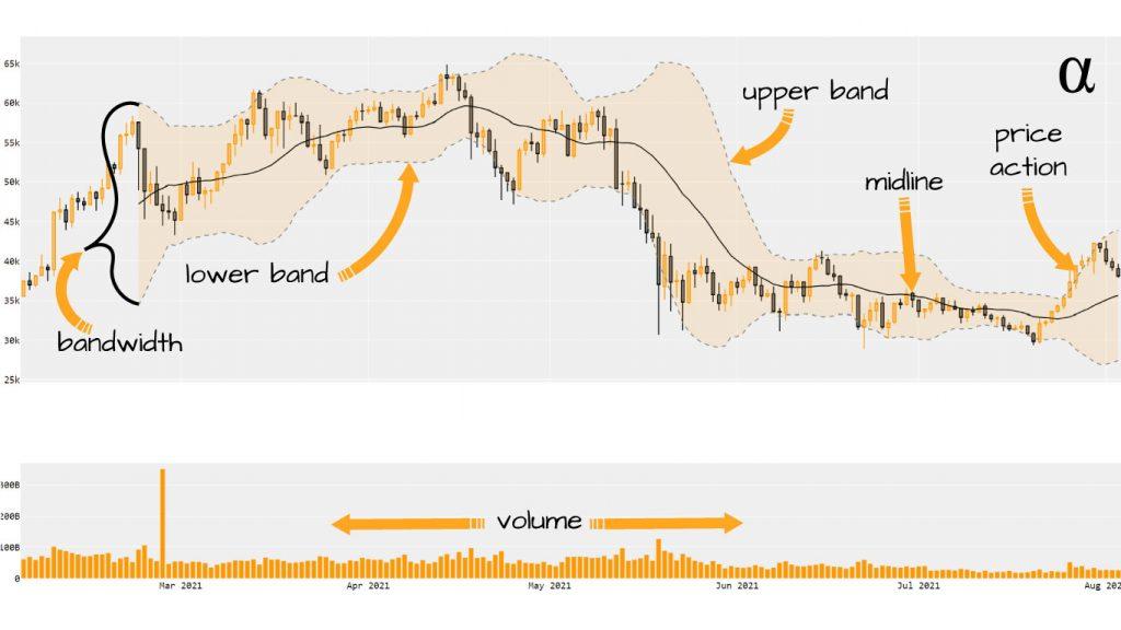 bollinger bands chart diagram labeled