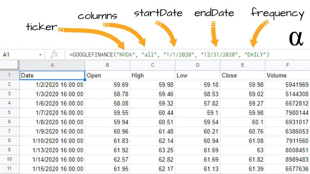 Google Finance API Sheets Formula