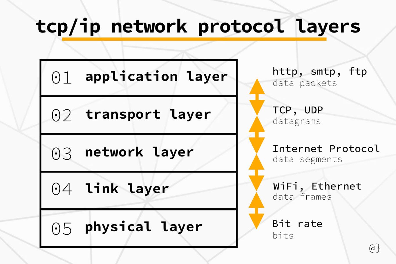 network protocol layers diagram