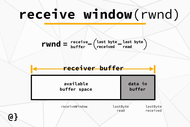 tcp flow control receive window diagram