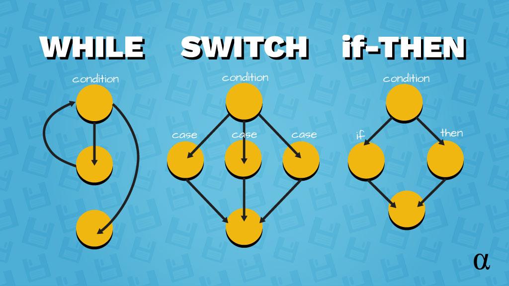 conditionals control flow graph illustration alpharithms