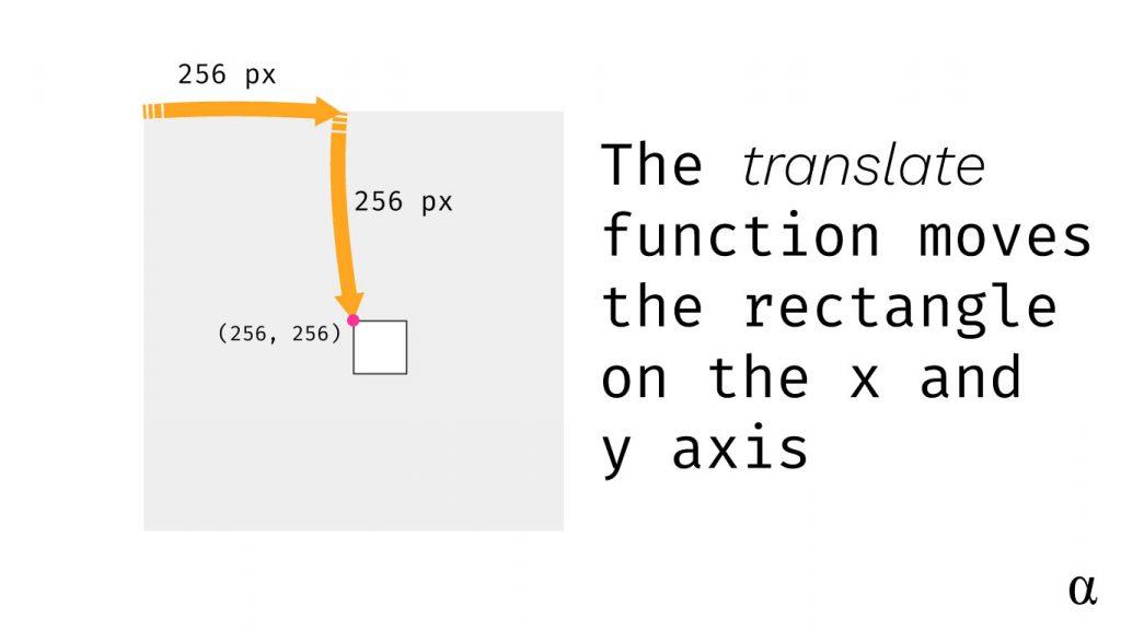 p5JS translate rectangle function