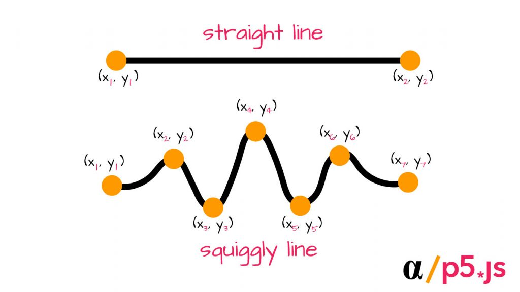 straight line vs squiggly line