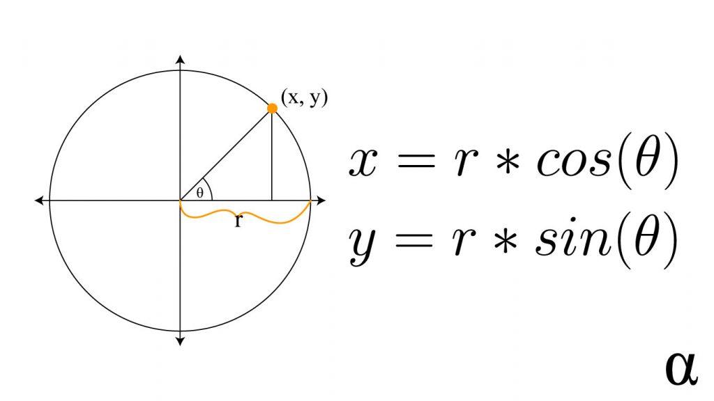 point on circle unit circle alpharithms