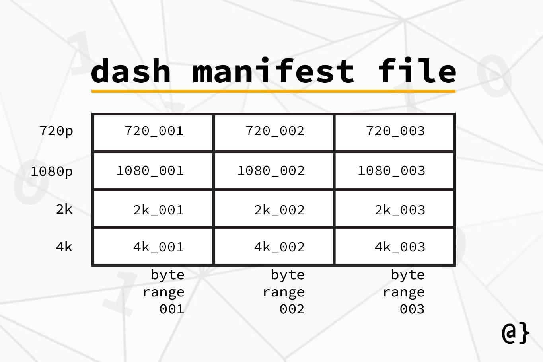 dash manifest example