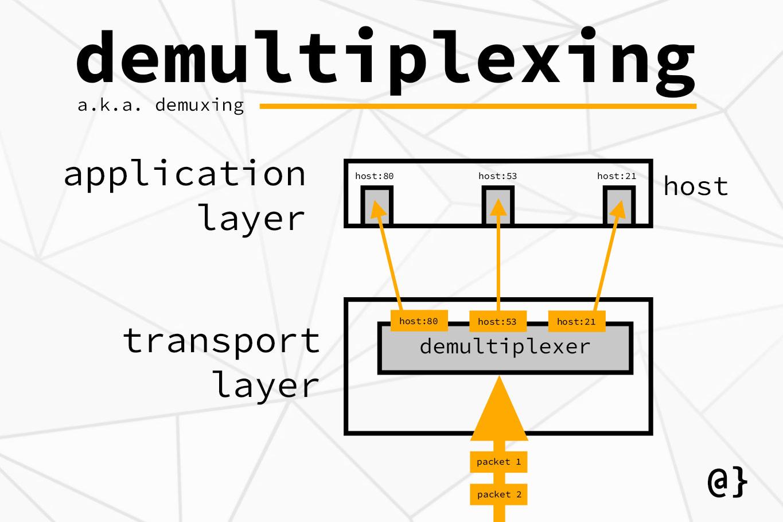 de multiplexing diagram