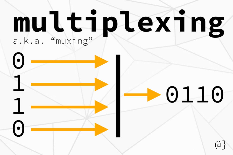 multiplexing diagram