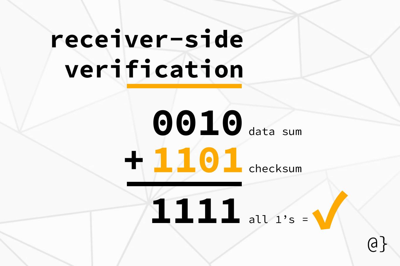 internet checksum verification
