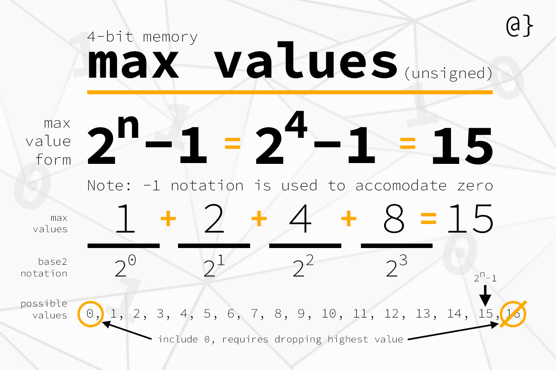 twos complement integer ranges