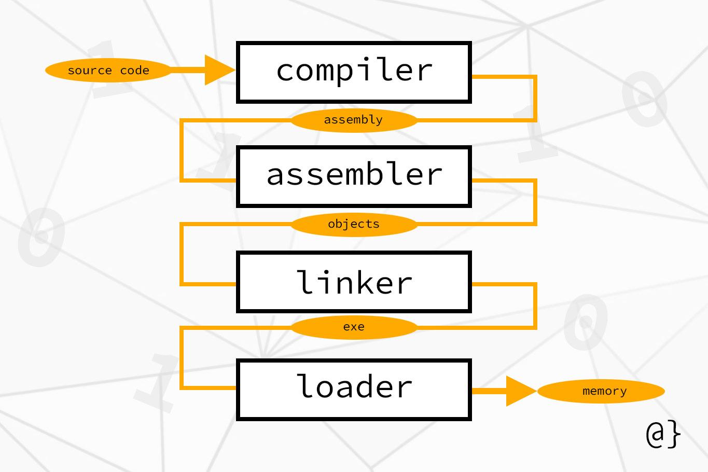 computer translation hierarchy diagram
