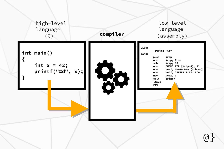 computer compiler diagram