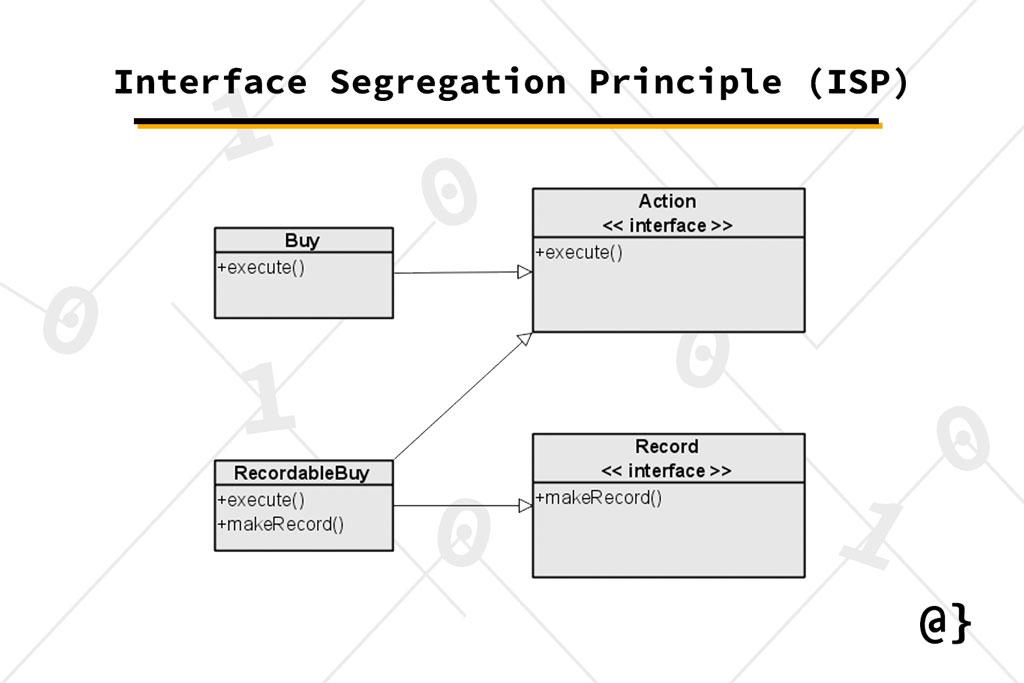 Interface Segregation Principle UML example diagram overcoded