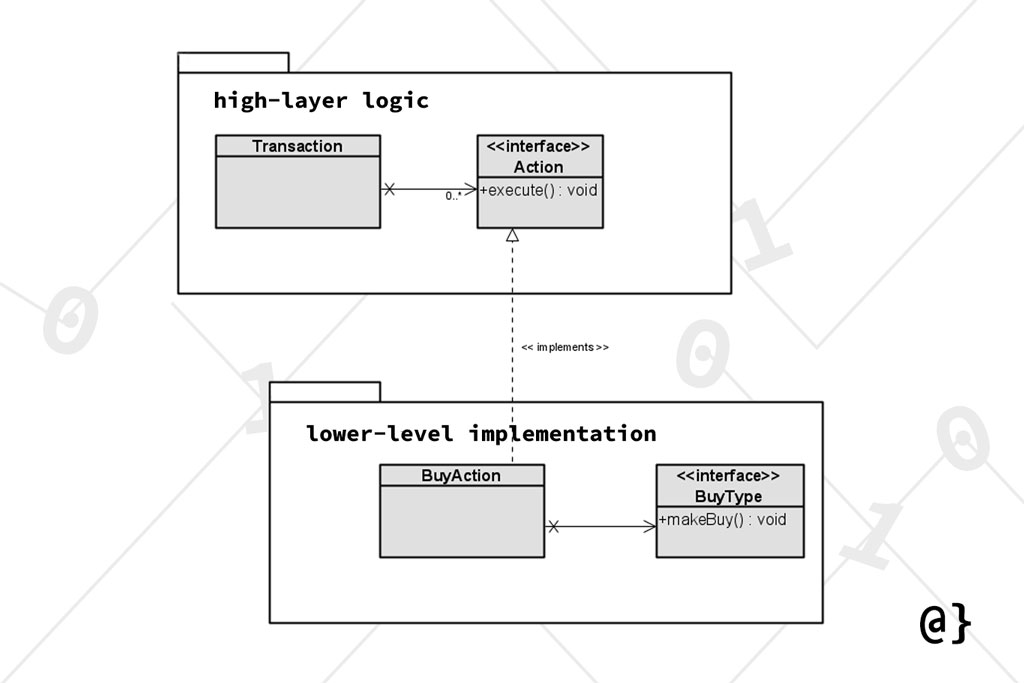 dependency inversion principle uml example diagram overcoded