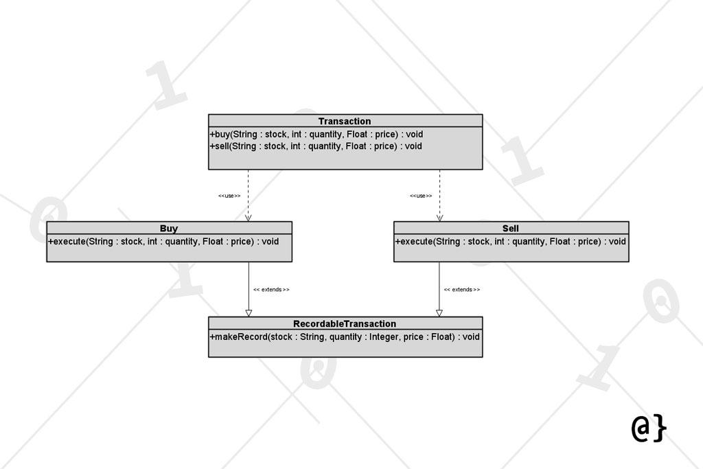 open closed principle uml diagram example overcoded