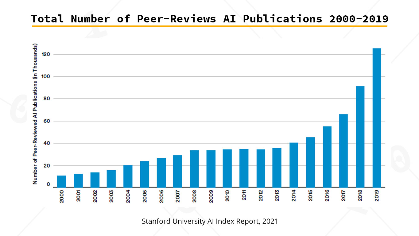 ai report 2021 ai peer reviewed publications