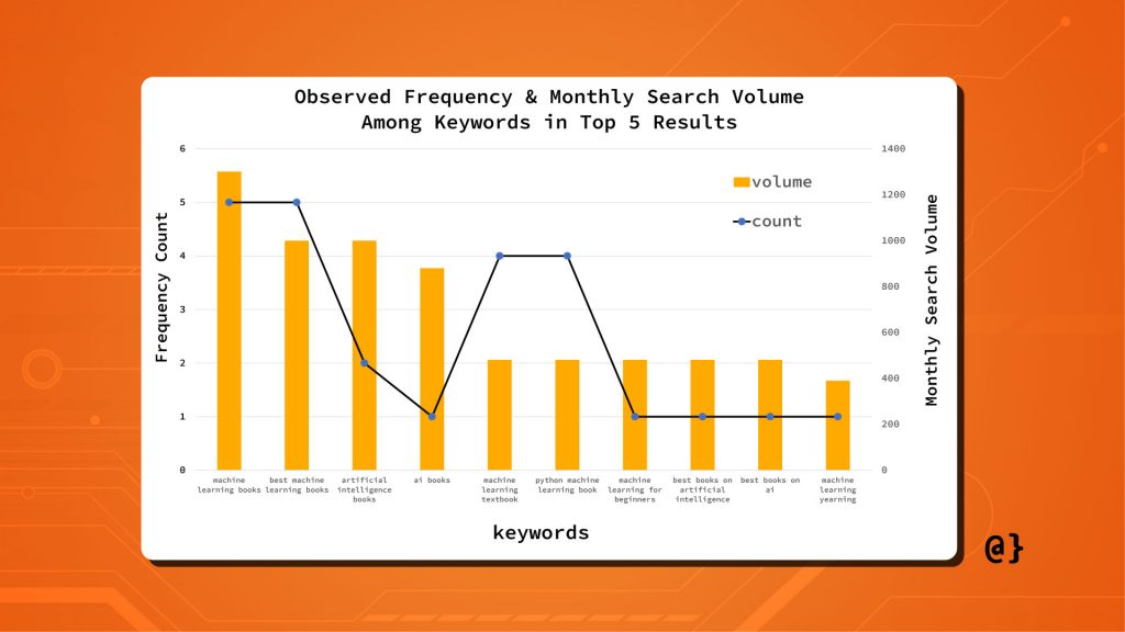 table 2 seed keywords and monthly volume