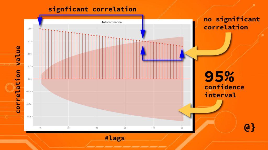 autocorrelation anatomy python