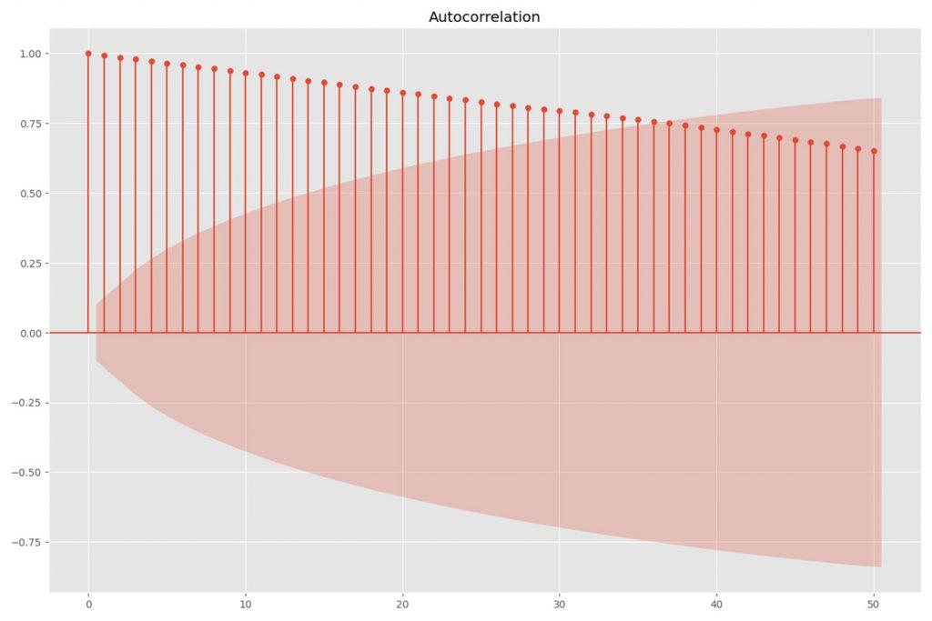 python autocorrelation plot raw data